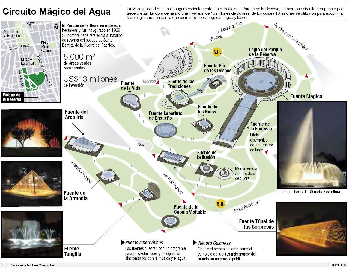 Circuito Magico Del Agua : Circuito mágico de aguas limapreciso